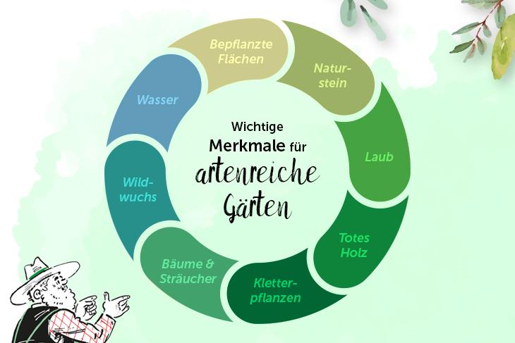Infografik Merkmale artenreicher Gärten
