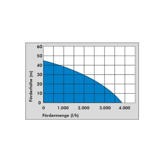 Hauswasserwerk HWW 1400 VF INOX | #5