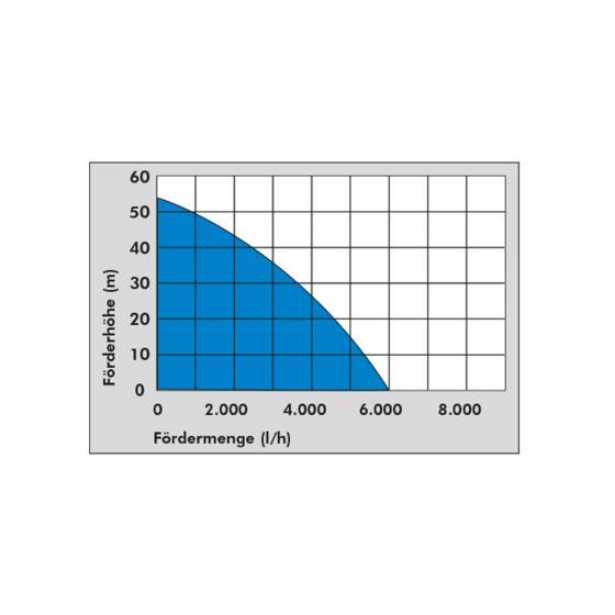 Hauswasserwerk HWW 2100 G | #5