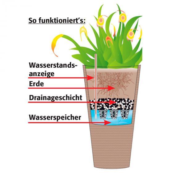 Outdoor-Rattan-Pflanzkübel mit Bewässerungssystem, konisch, 64x31x31 cm, kaffee braun | #5