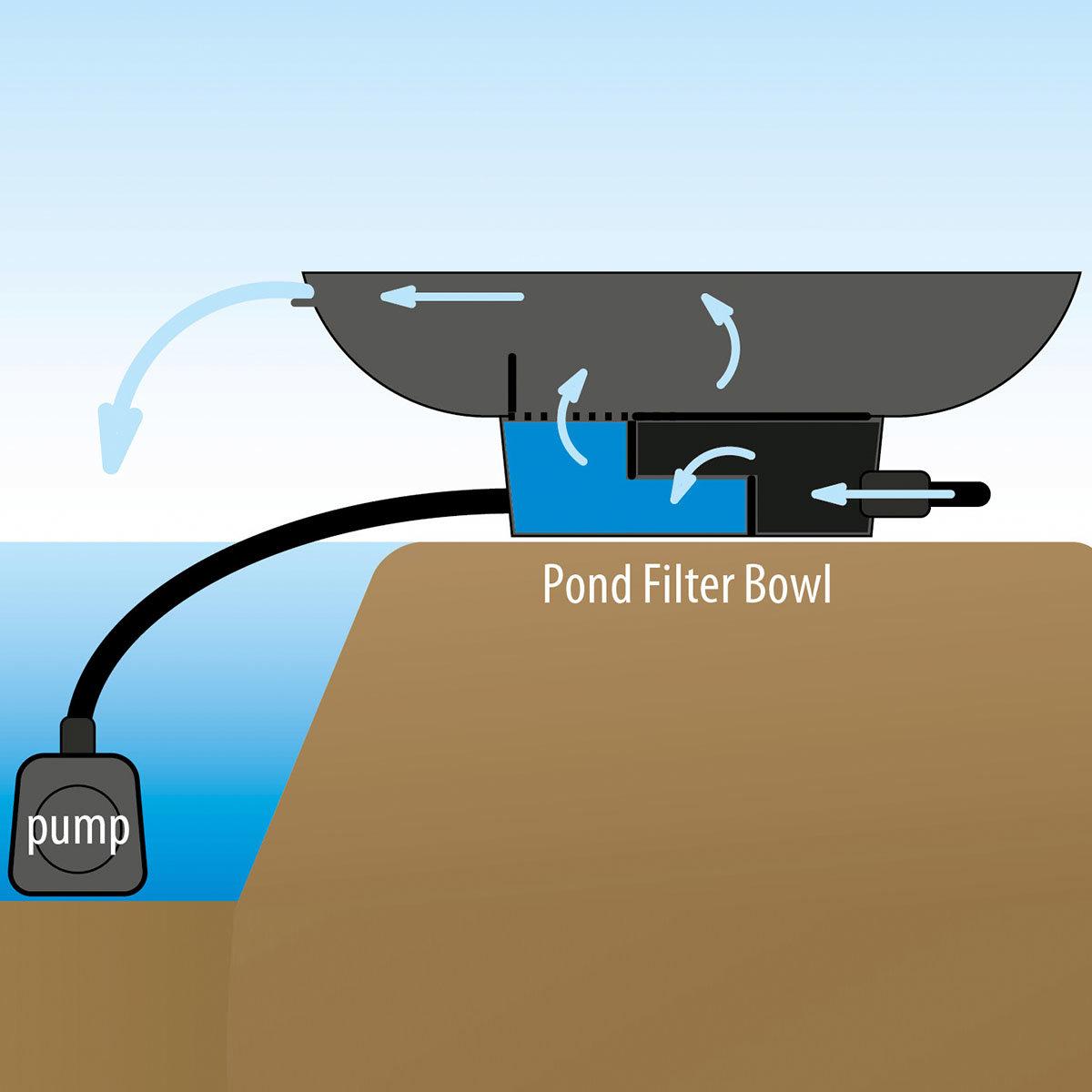 Wasserschale mit Filterfunktion und Wasserfall   #3