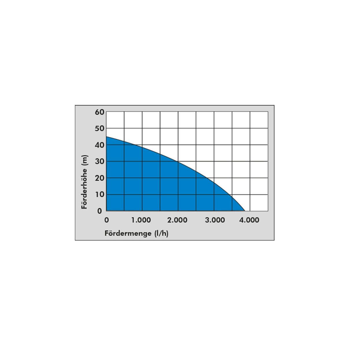 Hauswasserwerk HWW 1400 VF | #5
